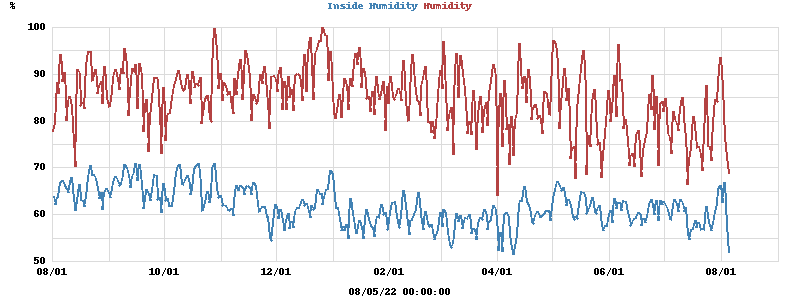 Inside/Outside Humidity